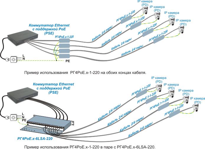 Грозозащита Ethernet PoE. Пример изпользования