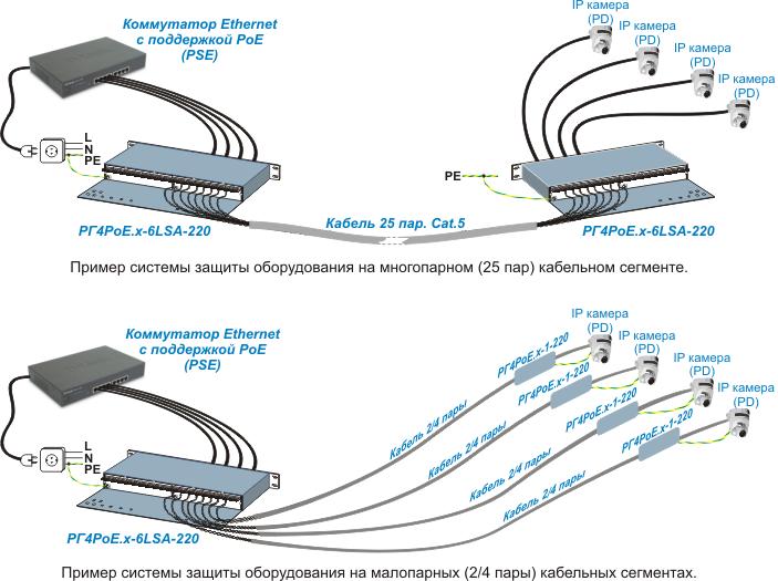 Грозозащита Ethernet PoE. Примеры использования